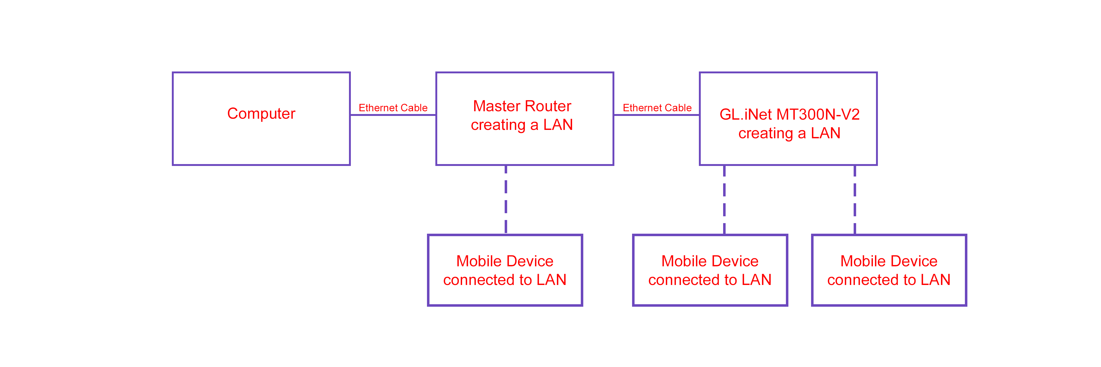 Using Mt300n V2 To Create A Wired Network General Glinet Ethernet Lan Diagram We Want Do This So Can Connect Mobile Devices The Computer Via When Are Connected Either Master Router Or Gl