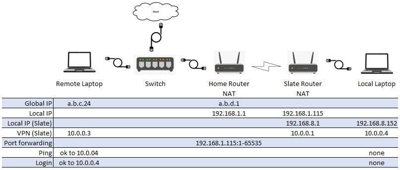 Site-to-Site VPN - routers - GL iNet